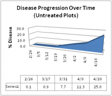 Disease Progression Over Time (Untreated Plots)